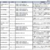厚労省が書類送検したブラック企業334件をHPに晒しだしたw